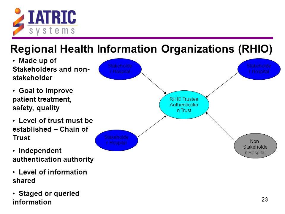 23 Regional Health Information Organizations (RHIO) RHIO Trustee Authenticatio n Trust Stakeholde r Hospital Non- Stakeholde r Hospital Made up of Sta