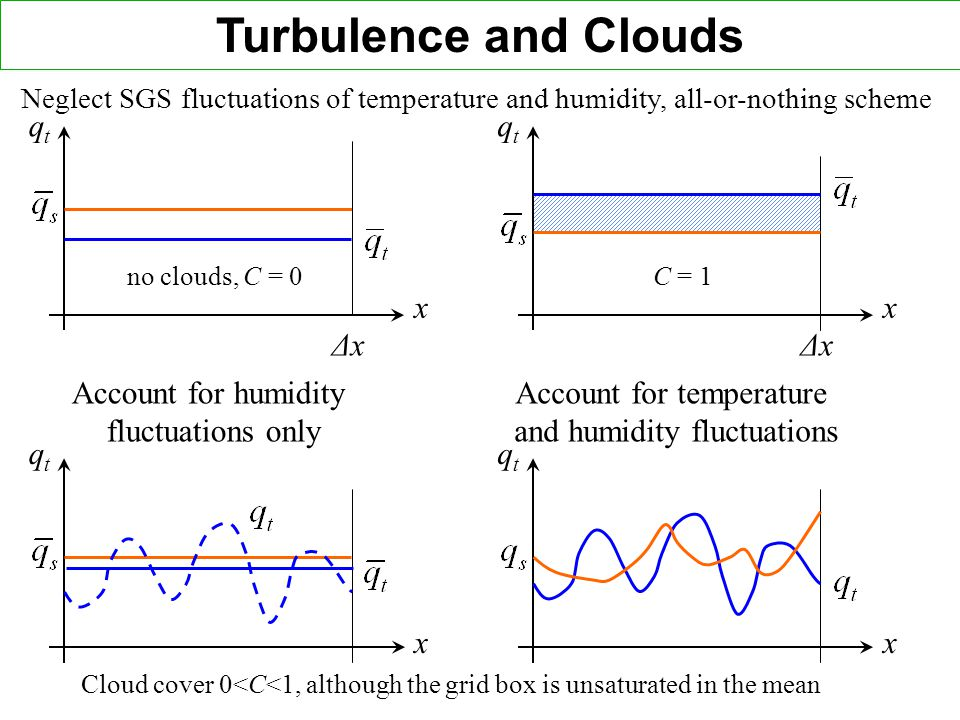 qtqt qtqt qtqt x ΔxΔx x ΔxΔx qtqt xx Neglect SGS fluctuations of temperature and humidity, all-or-nothing scheme Account for humidity fluctuations only Account for temperature and humidity fluctuations no clouds, C = 0 C = 1 Cloud cover 0<C<1, although the grid box is unsaturated in the mean Turbulence and Clouds
