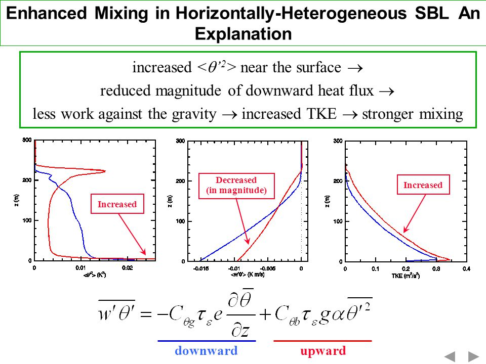 Enhanced Mixing in Horizontally-Heterogeneous SBL An Explanation increased near the surface reduced magnitude of downward heat flux less work against the gravity increased TKE stronger mixing Increased Decreased (in magnitude) downwardupward