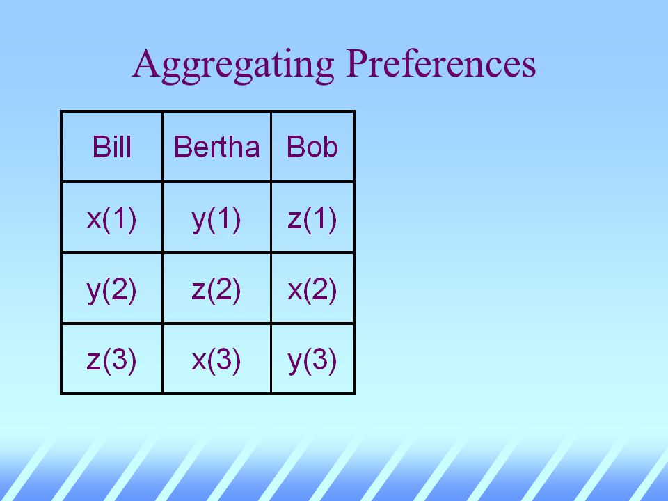 Aggregating Preferences Majority Vote Results x beats y y beats z z beats x Majority voting does not always aggregate transitive individual preferences into a transitive social preference.