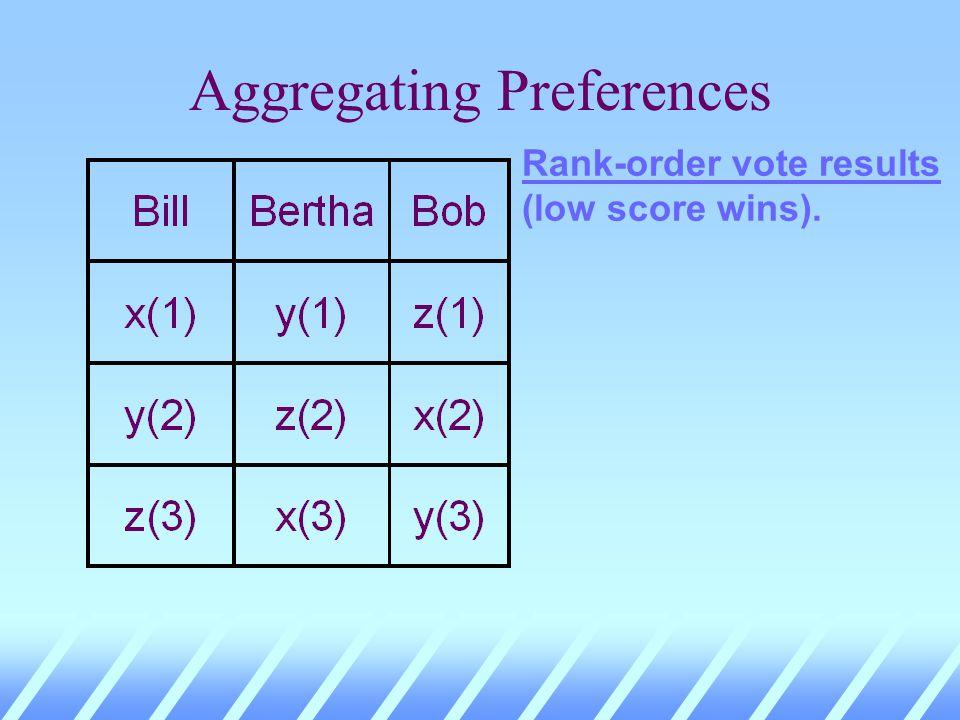 Aggregating Preferences