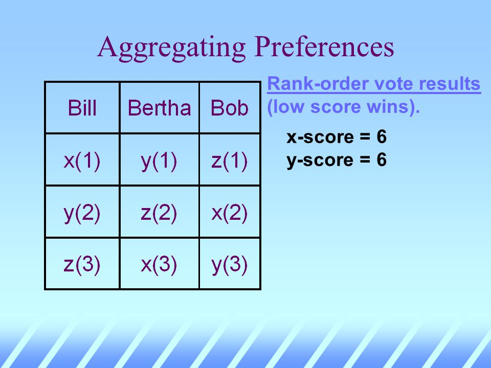 Aggregating Preferences Rank-order vote results (low score wins). x-score = 6