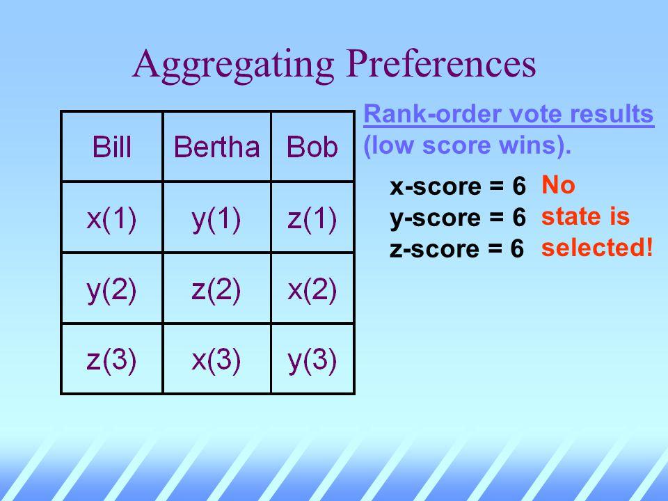 Aggregating Preferences x-score = 6 y-score = 6 z-score = 6 Rank-order vote results (low score wins).
