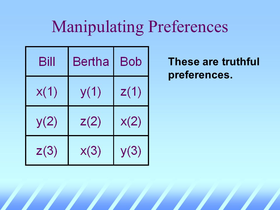 Manipulating Preferences u As well, most voting schemes are manipulable.