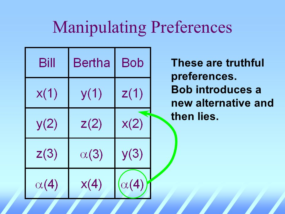 Manipulating Preferences These are truthful preferences. Bob introduces a new alternative