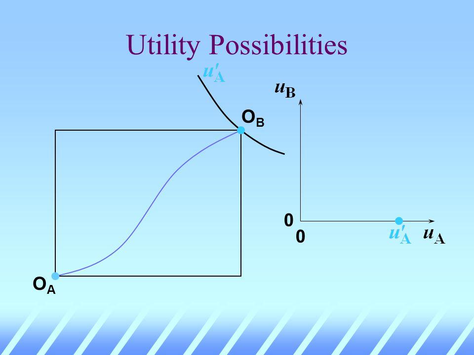 Utility Possibilities OBOB OAOA 0 0