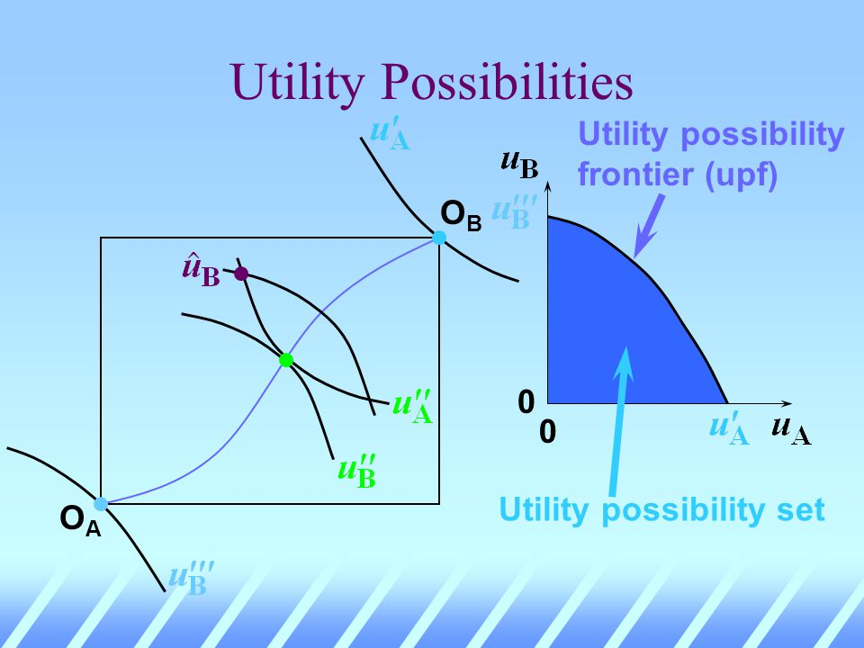OBOB OAOA 0 0 Utility possibility frontier (upf)