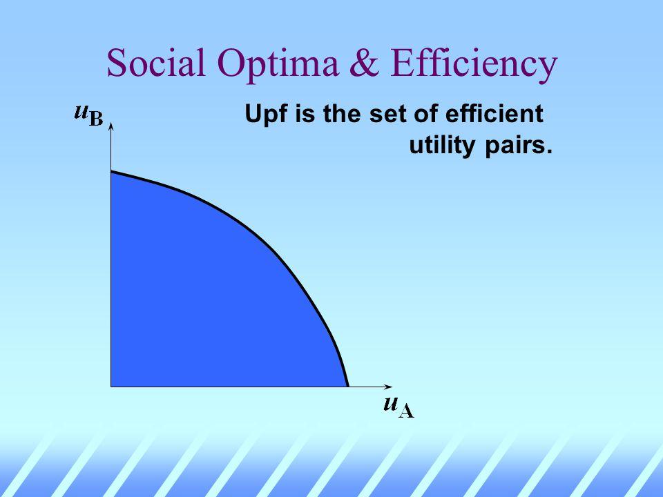 Utility Possibilities OBOB OAOA 0 0 Utility possibility frontier (upf) Utility possibility set