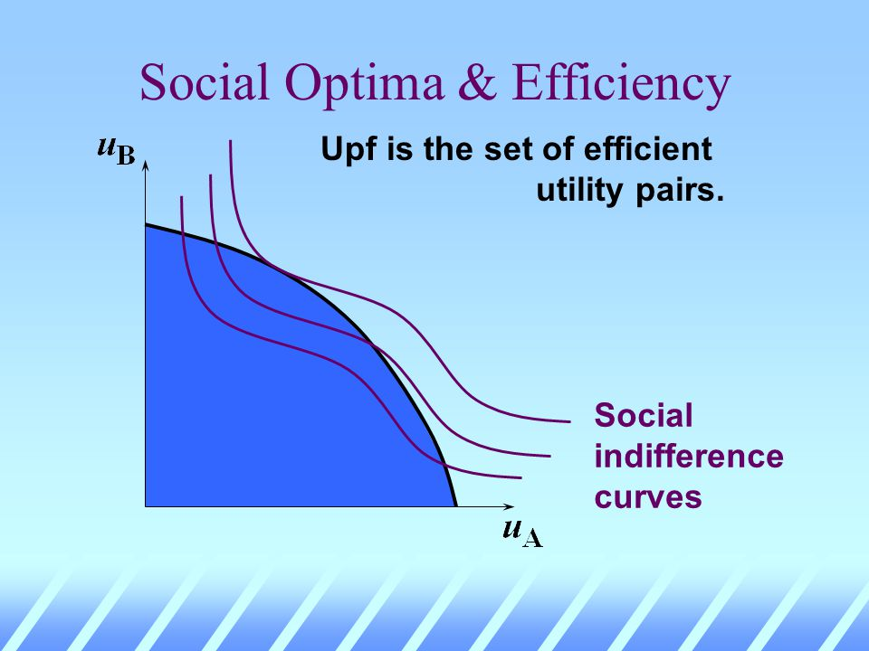 Social Optima & Efficiency Upf is the set of efficient utility pairs.