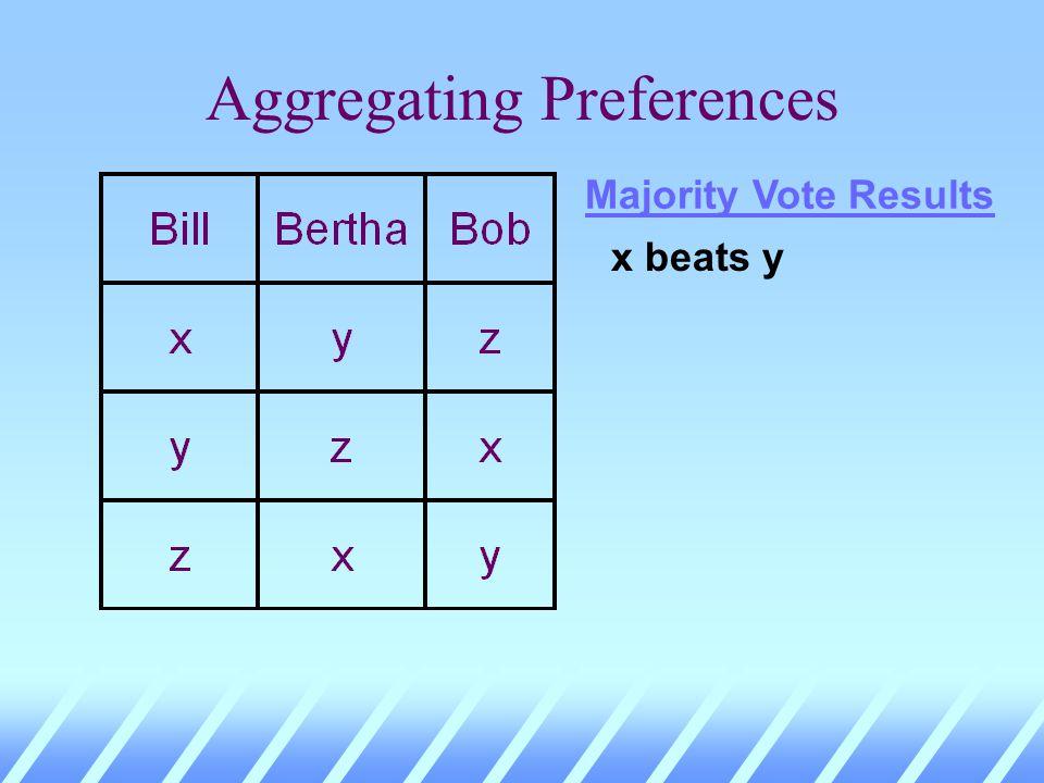 Aggregating Preferences More preferred Less preferred