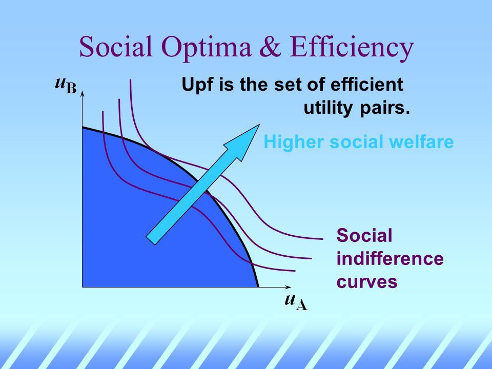 Social Optima & Efficiency Upf is the set of efficient utility pairs. Social indifference curves
