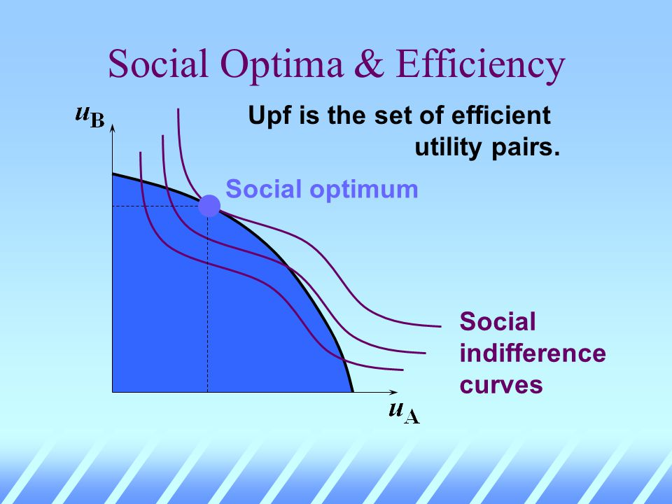 Social Optima & Efficiency Upf is the set of efficient utility pairs. Social indifference curves Higher social welfare
