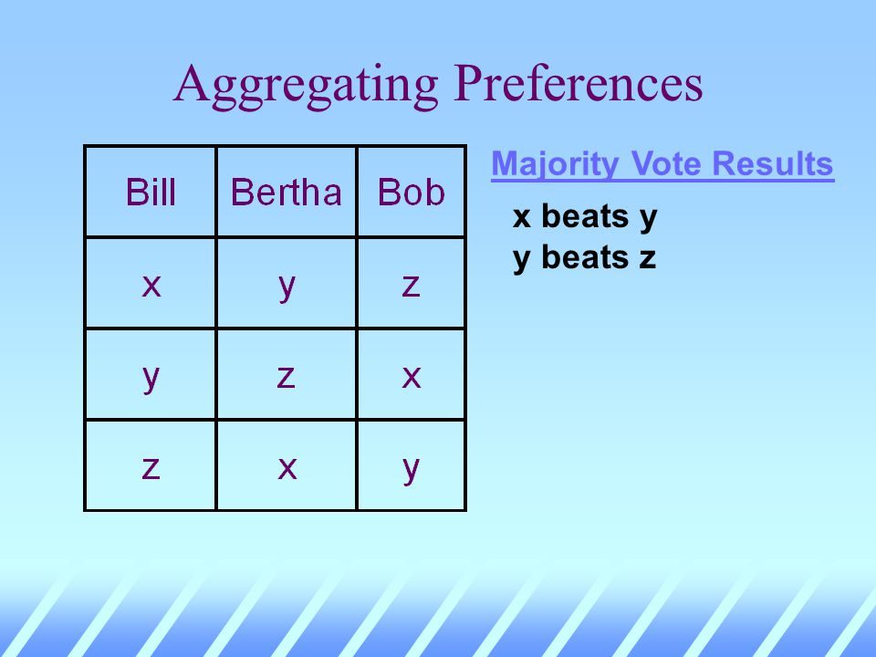 Aggregating Preferences Majority Vote Results x beats y