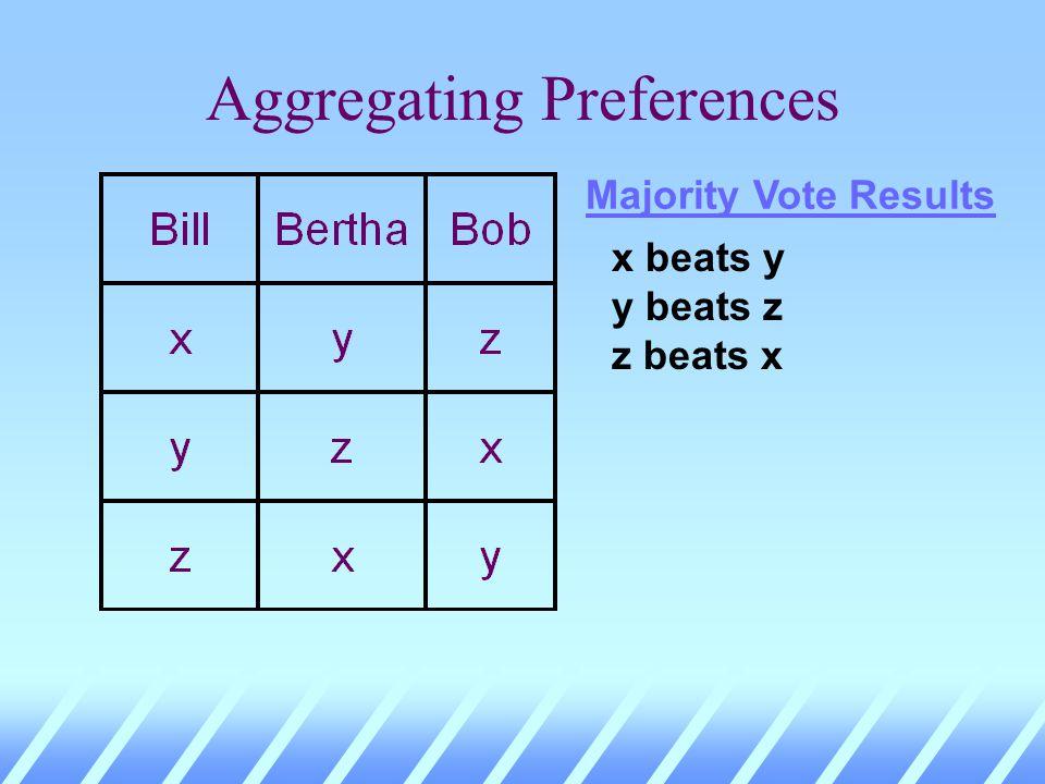 Aggregating Preferences Majority Vote Results x beats y y beats z