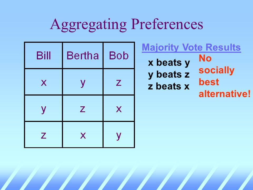 Aggregating Preferences Majority Vote Results x beats y y beats z z beats x