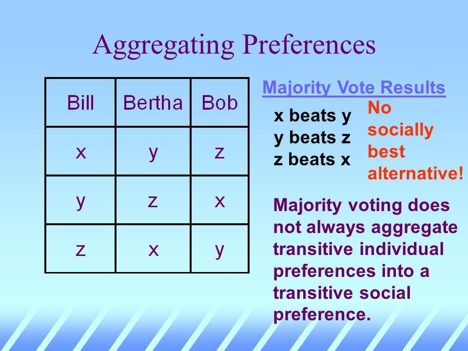 Aggregating Preferences Majority Vote Results x beats y y beats z z beats x No socially best alternative!