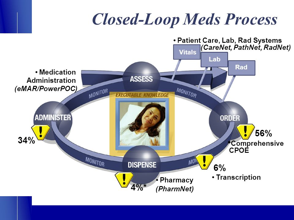 56% 4%* 34% Lab Rad Vitals Comprehensive CPOE Patient Care, Lab, Rad Systems (CareNet, PathNet, RadNet) Pharmacy (PharmNet) Medication Administration (eMAR/PowerPOC) Closed-Loop Meds Process Transcription 6%
