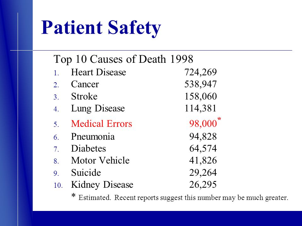 Patient Safety Top 10 Causes of Death 1998 1. Heart Disease 724,269 2.