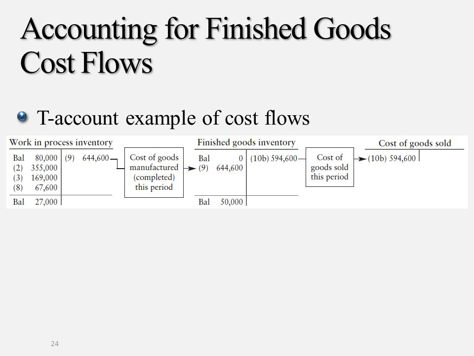 Accounting for Finished Goods Cost Flows T-account example of cost flows 24