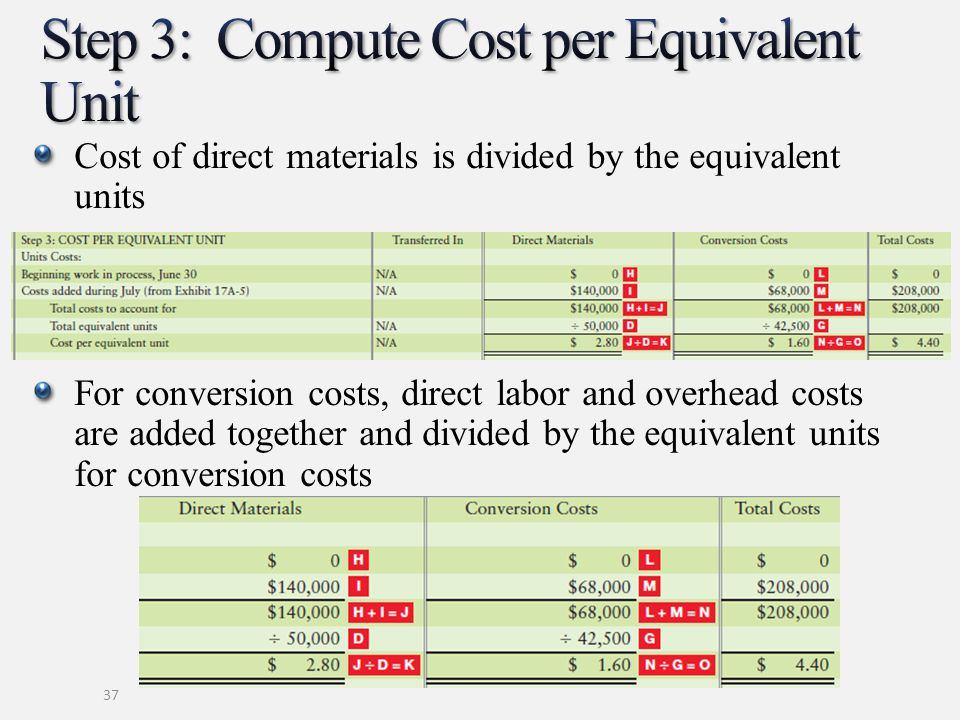 Cost of direct materials is divided by the equivalent units For conversion costs, direct labor and overhead costs are added together and divided by th