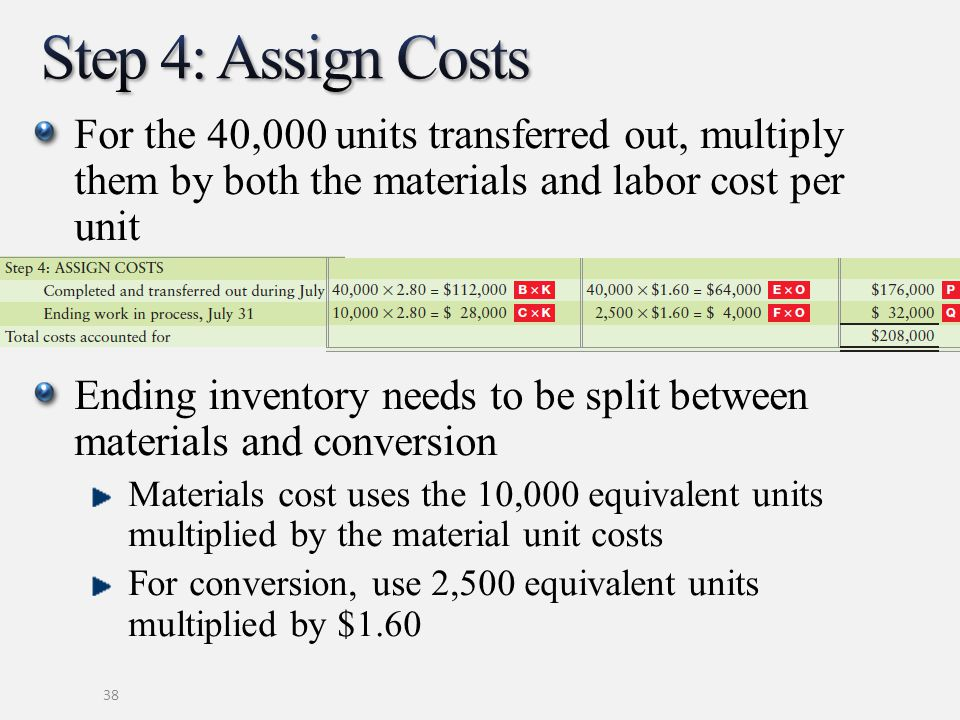 For the 40,000 units transferred out, multiply them by both the materials and labor cost per unit Ending inventory needs to be split between materials