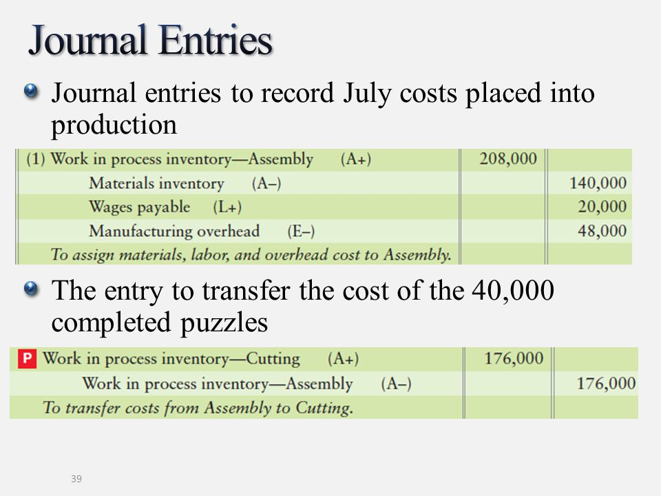 Journal entries to record July costs placed into production The entry to transfer the cost of the 40,000 completed puzzles 39
