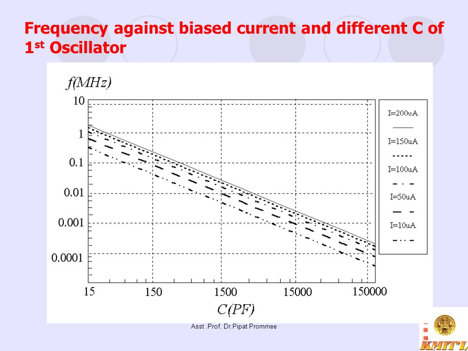 Asst.Prof. Dr.Pipat Prommee Frequency against biased current and different C of 1 st Oscillator