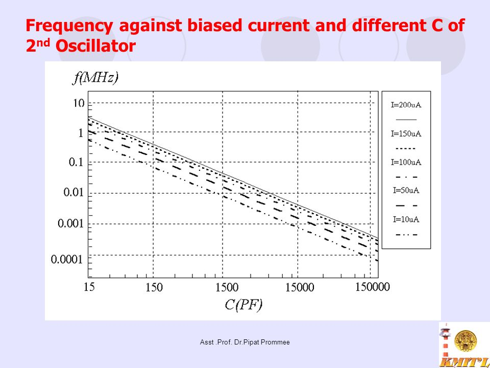 Asst.Prof. Dr.Pipat Prommee Frequency against biased current and different C of 2 nd Oscillator