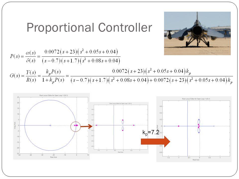 Proportional Controller k p =7.2