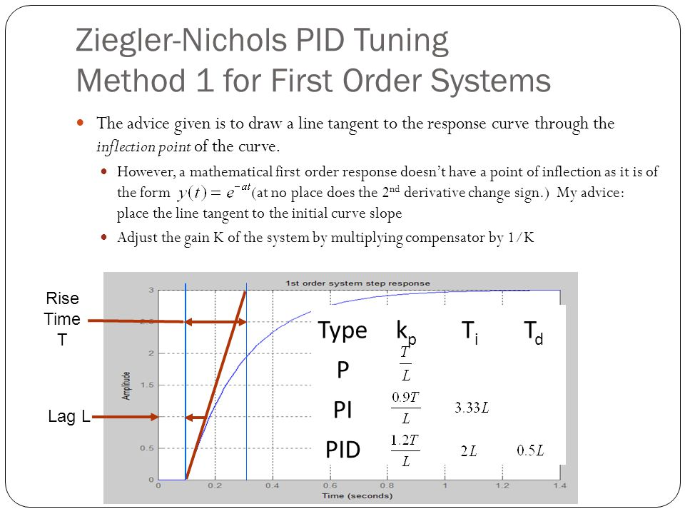 Ziegler-Nichols PID Tuning Method 1 for First Order Systems The advice given is to draw a line tangent to the response curve through the inflection po