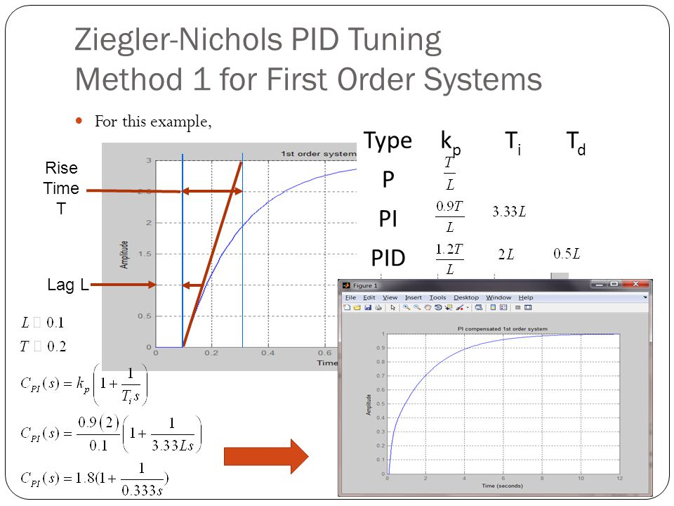 Ziegler-Nichols PID Tuning Method 1 for First Order Systems For this example, Typekpkp TiTi TdTd P PI PID Lag L Rise Time T
