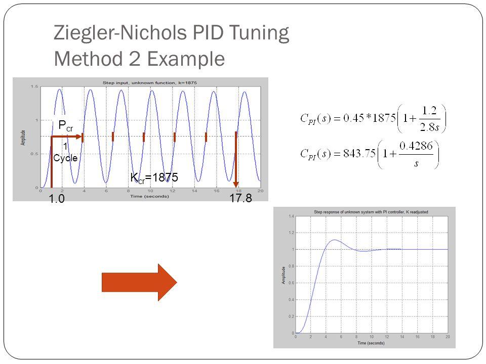 Ziegler-Nichols PID Tuning Method 2 Example 1.0 1 Cycle 17.8 P cr K cr =1875