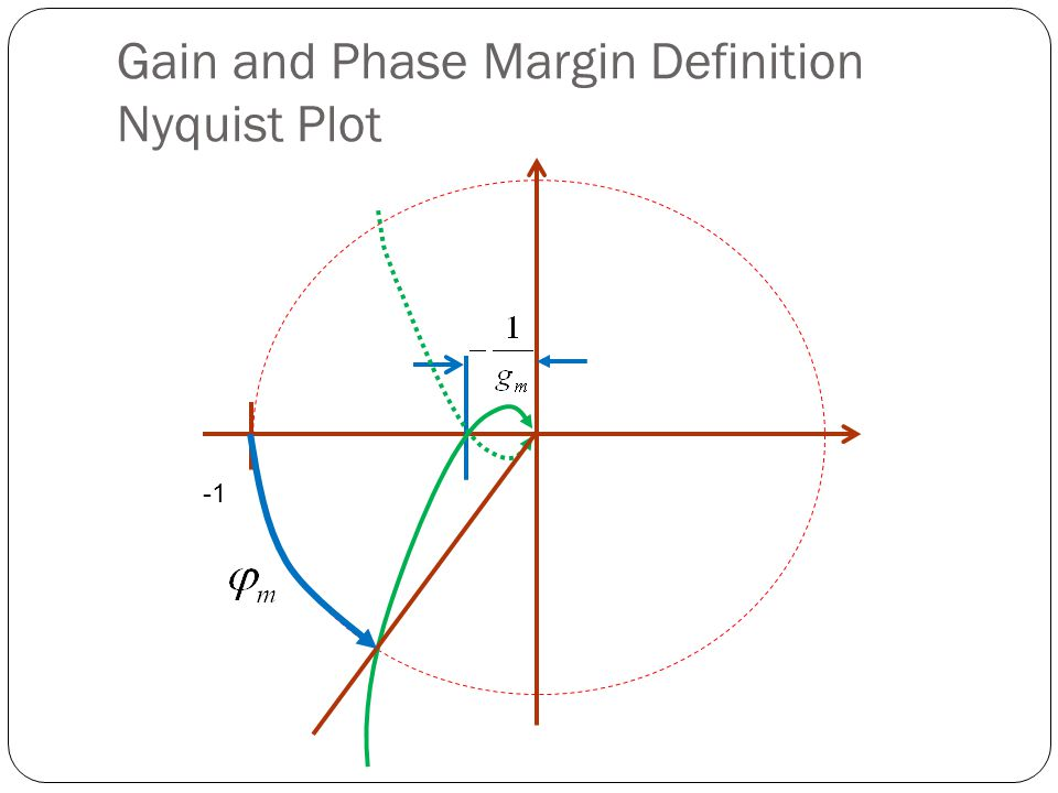 Gain and Phase Margin Definition Bode Plots Positive Gain Margin Phase Margin -180 0 Phase, deg Magnitude, dB Phase Crossover Frequency
