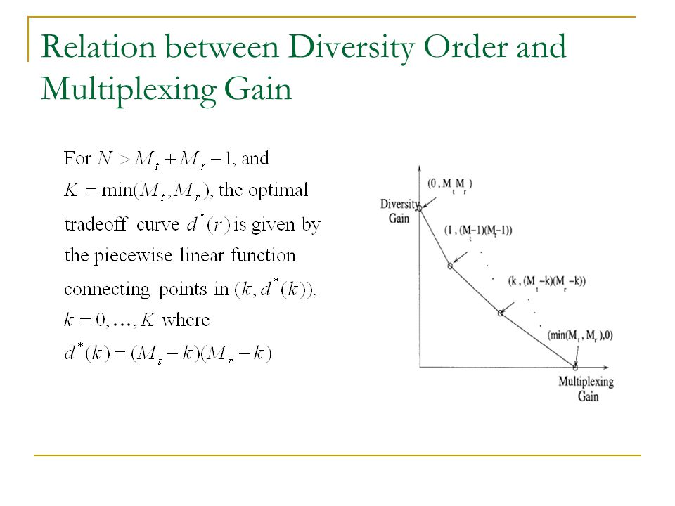 Relation between Diversity Order and Multiplexing Gain