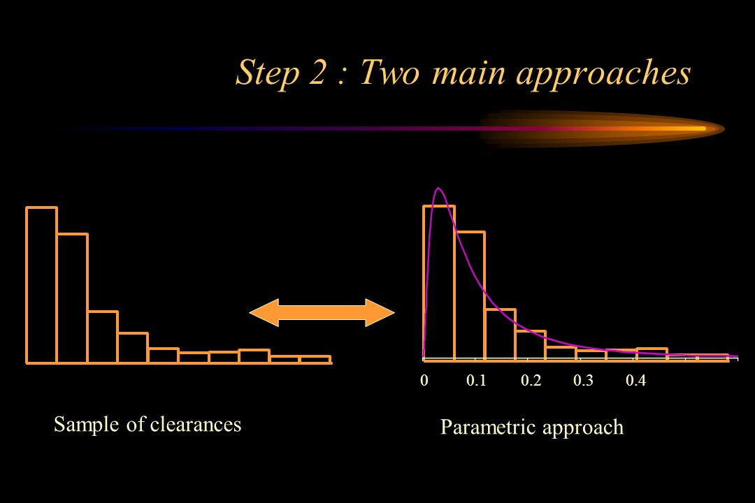 Step 2 : Two main approaches Sample of clearances 00.10.20.30.4 Parametric approach