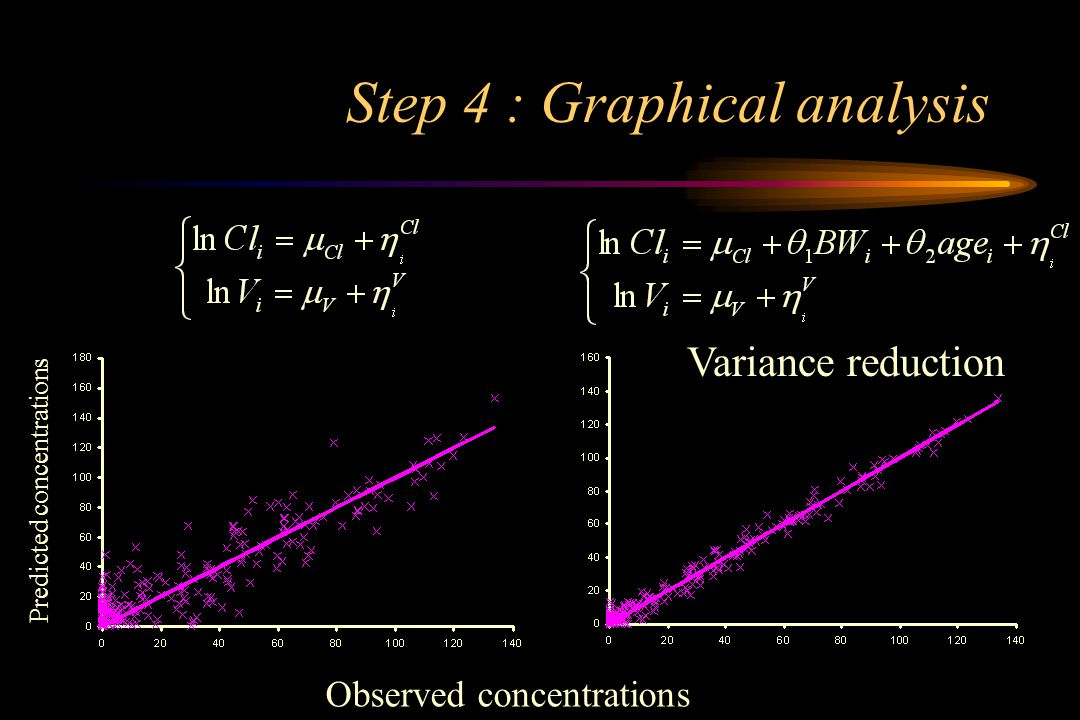 Step 4 : Graphical analysis Observed concentrations Predicted concentrations Variance reduction
