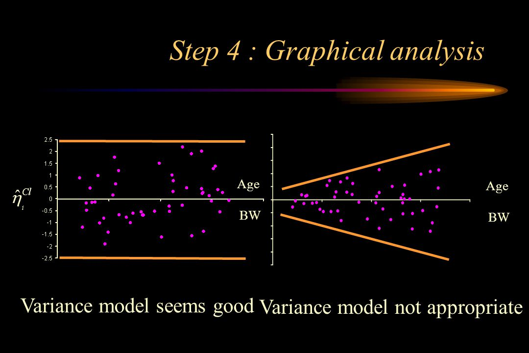 Step 4 : Graphical analysis BW Age BW Age Variance model seems good Variance model not appropriate