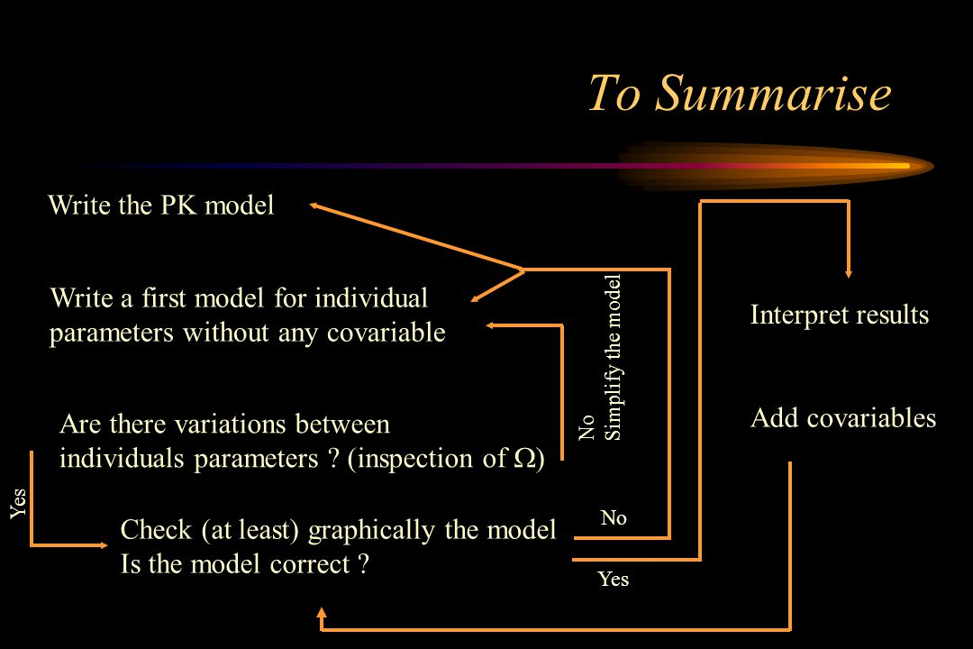 To Summarise Write a first model for individual parameters without any covariable Write the PK model Are there variations between individuals paramete