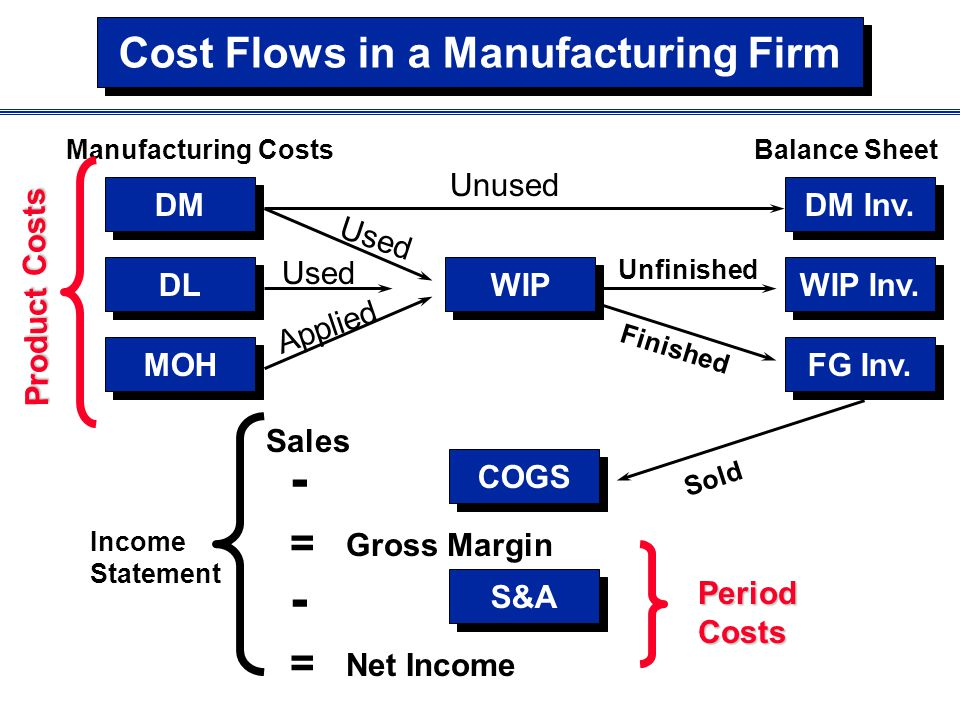 Cost Flows in a Manufacturing Firm DM DL MOH DM Inv. WIP Inv. FG Inv. WIP Manufacturing Costs COGS S&A Sales - = Gross Margin - Net Income = Balance S