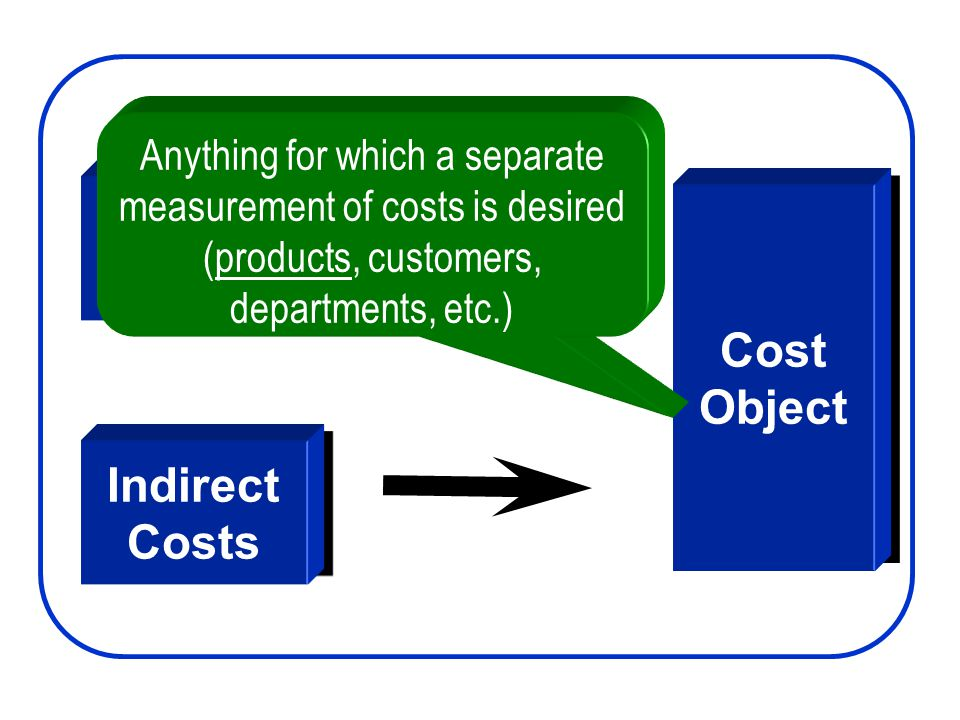 Direct Costs Direct Costs Indirect Costs Indirect Costs Cost Object Cost Object Anything for which a separate measurement of costs is desired (product