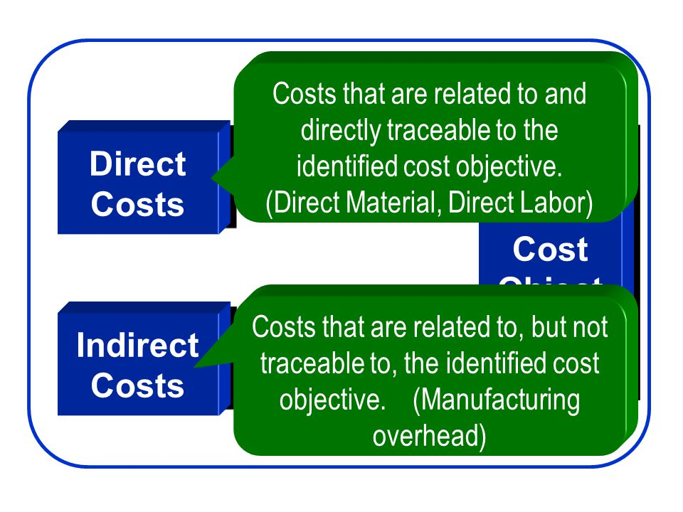 Direct Costs Direct Costs Indirect Costs Indirect Costs Cost Object Cost Object Costs that are related to and directly traceable to the identified cos