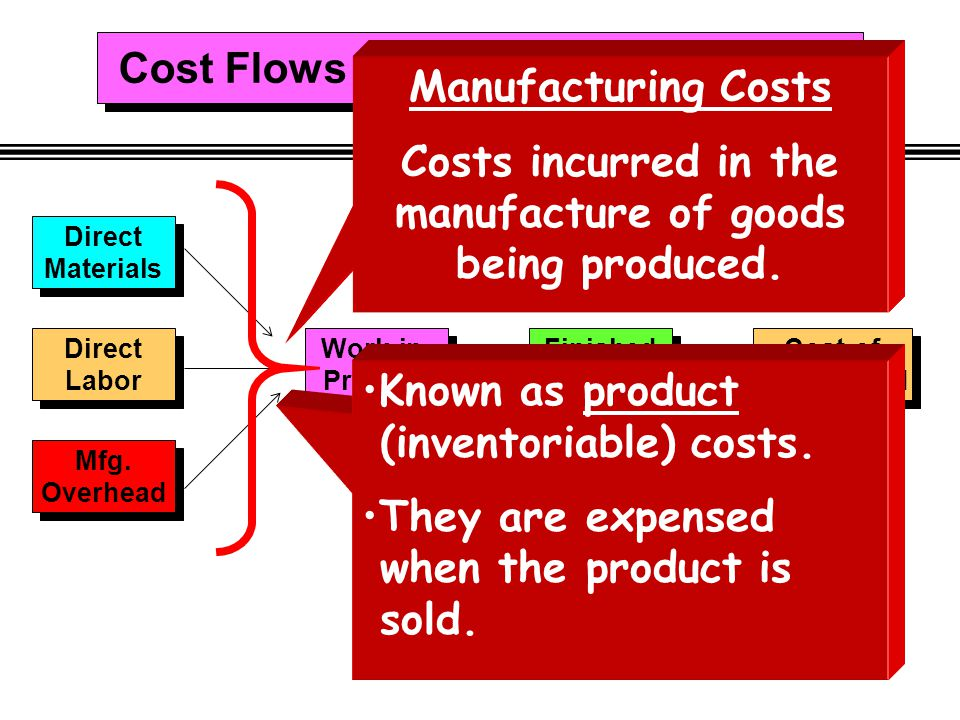 Cost Flows in a Manufacturing Firm Direct Materials Direct Materials Direct Labor Direct Labor Mfg. Overhead Mfg. Overhead Work-in- Process Work-in- P