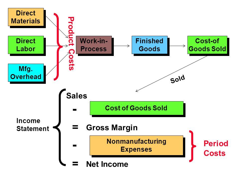 Direct Materials Direct Materials Direct Labor Direct Labor Mfg. Overhead Mfg. Overhead Work-in- Process Work-in- Process Finished Goods Finished Good
