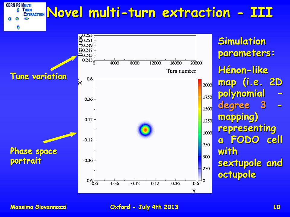 Massimo GiovannozziOxford - July 4th 201310 Novel multi-turn extraction - III Tune variation Phase space portrait Simulation parameters: Hénon-like map (i.e.