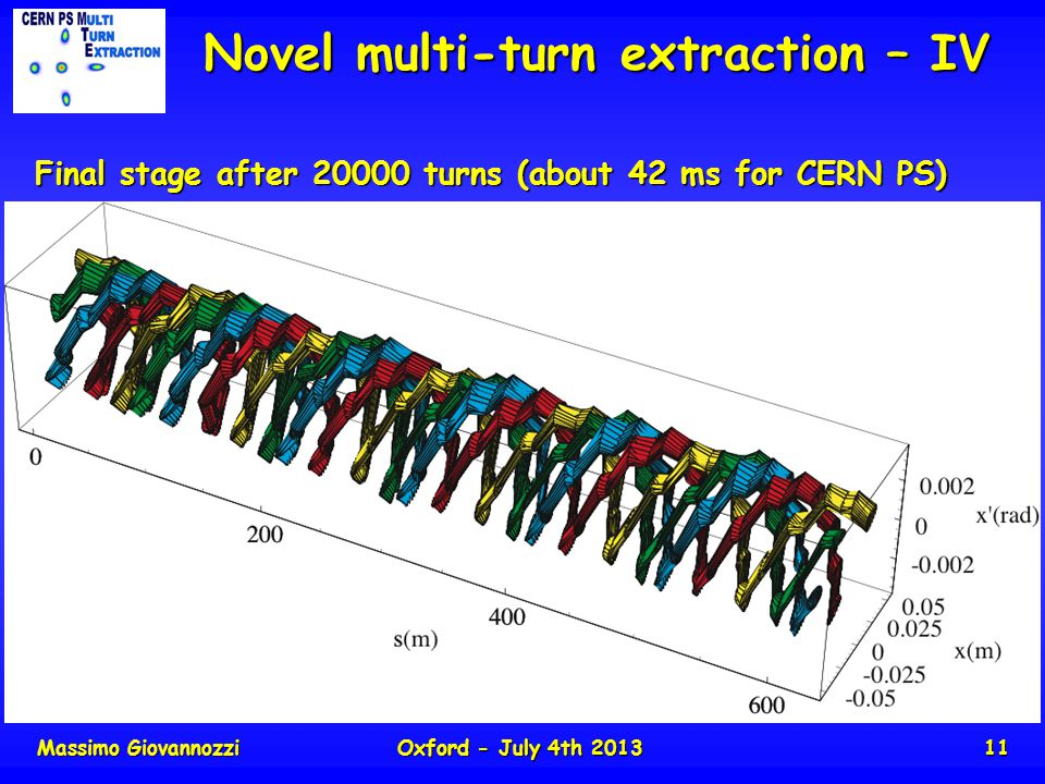 Massimo GiovannozziOxford - July 4th 201311 Novel multi-turn extraction – IV Final stage after 20000 turns (about 42 ms for CERN PS) About 6 cm in physical space Slow (few thousand turns) bump first (closed distortion of the periodic orbit) Fast (less than one turn) bump afterwards (closed distortion of periodic orbit) B field 0 B field = 0 At the septum location