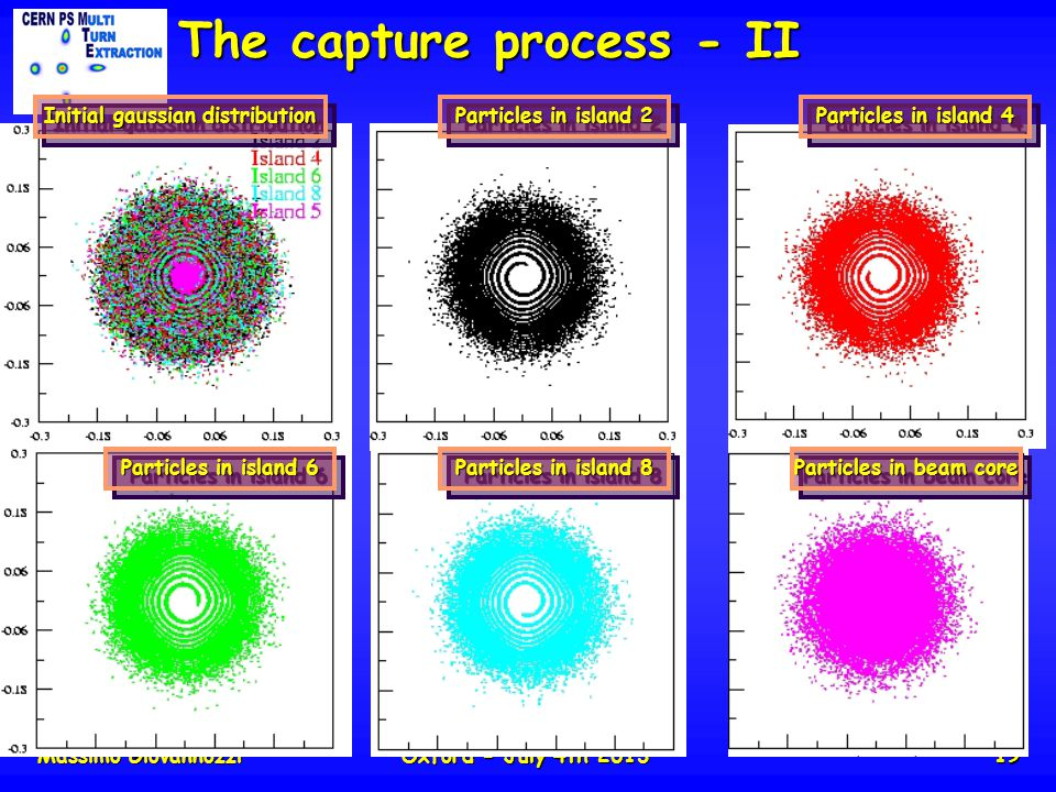 Massimo GiovannozziOxford - July 4th 201319 The capture process - II Initial gaussian distribution Particles in island 2 Particles in island 4 Particles in island 6 Particles in island 8 Particles in beam core