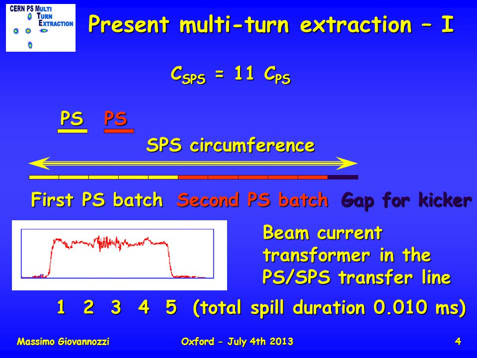 Massimo GiovannozziOxford - July 4th 20134 Present multi-turn extraction – I First PS batch Second PS batch Gap for kicker C SPS = 11 C PS PSPS SPS circumference Beam current transformer in the PS/SPS transfer line 1 2 3 4 5 (total spill duration 0.010 ms) 1 2 3 4 5 (total spill duration 0.010 ms)