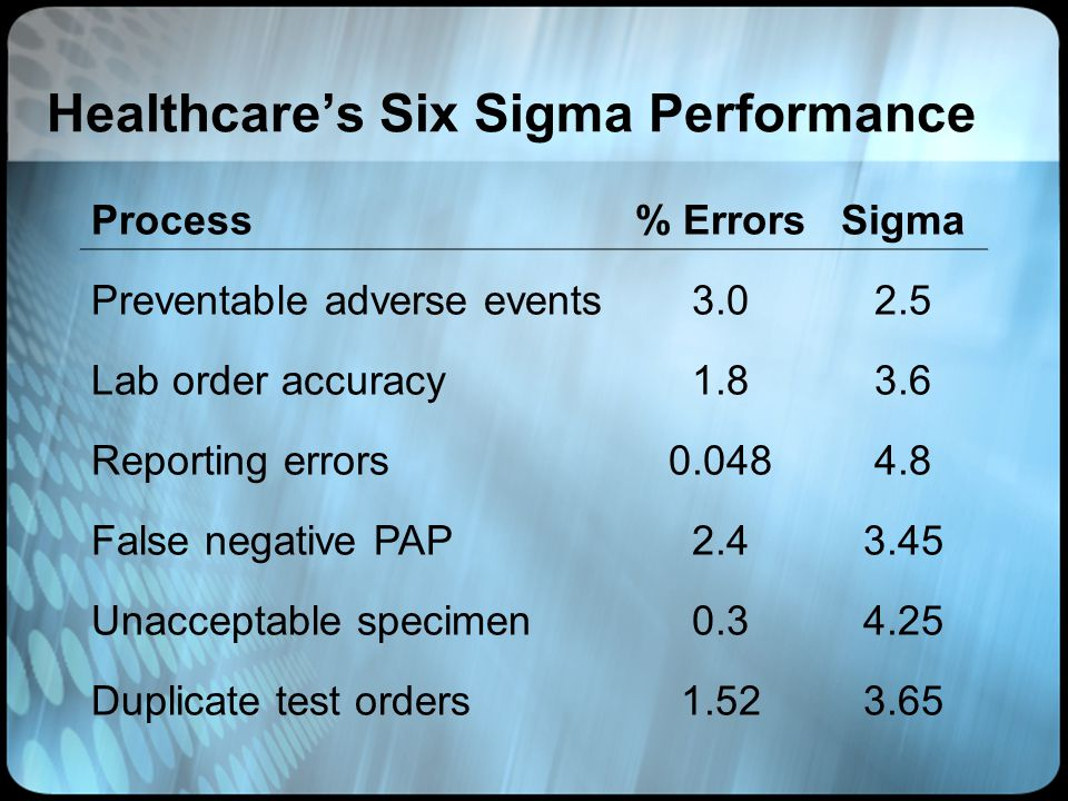 Healthcares Six Sigma Performance Process% ErrorsSigma Preventable adverse events3.02.5 Lab order accuracy1.83.6 Reporting errors0.0484.8 False negati