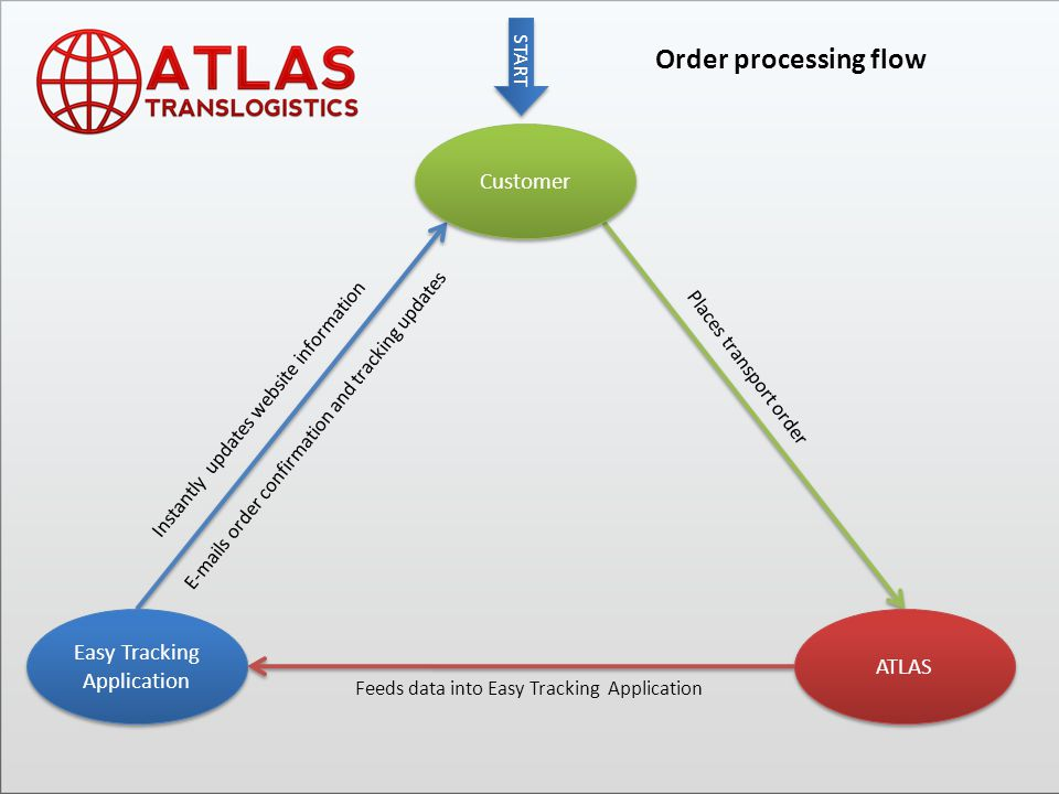 Easy Tracking Application Current orders Easy Tracking Application provides you 24/7 access to fully detailed information about our collaboration.