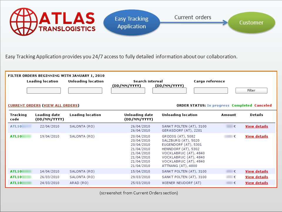 Customer Easy Tracking Application Customized reports Section 3 (screenshot from the Key Performance Indicators Report section)